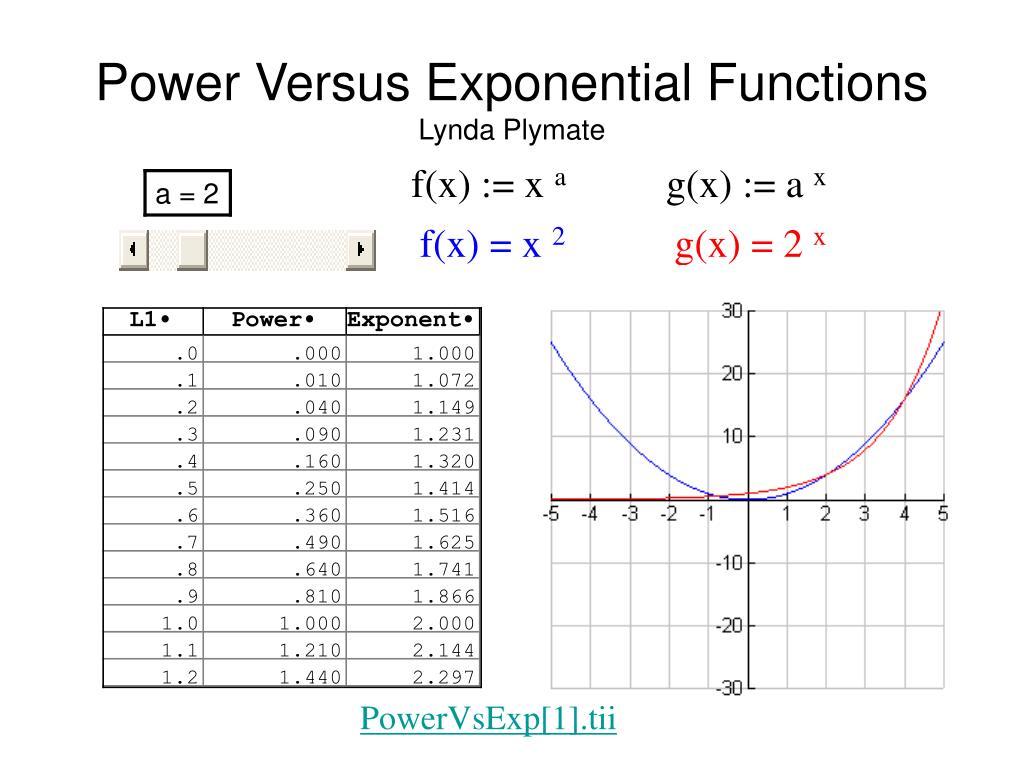 Power Versus Exponential Functions