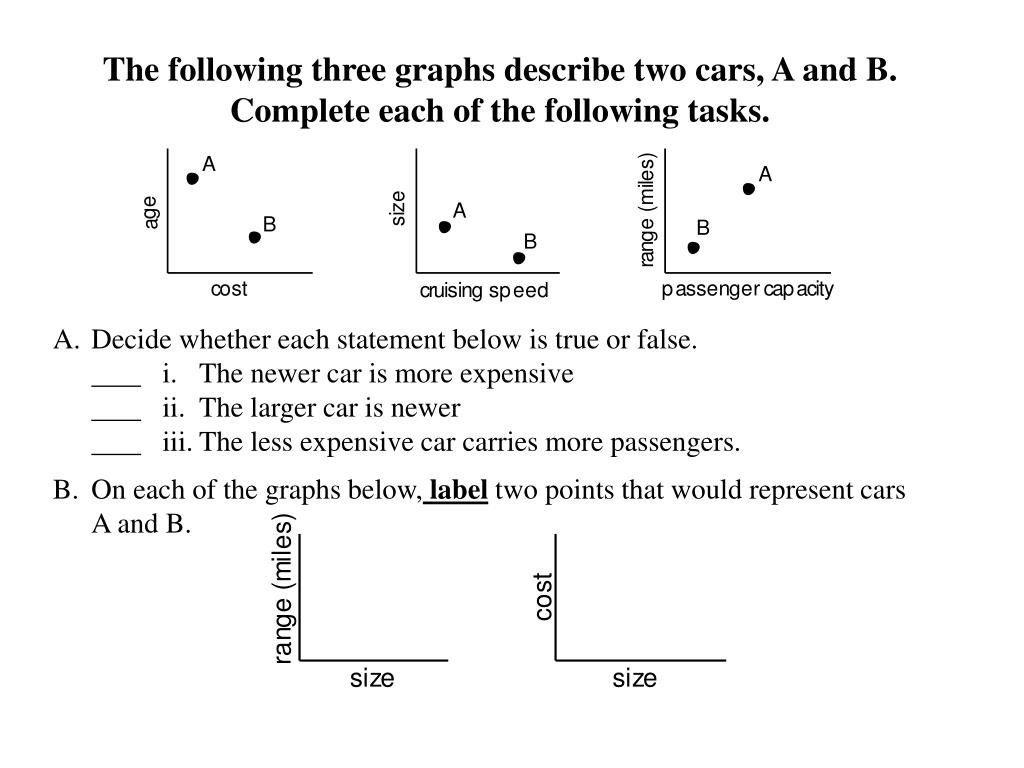 The following three graphs describe two cars, A and B.