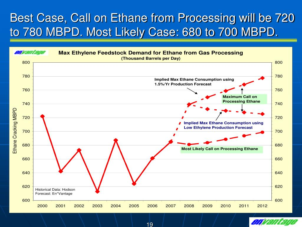 Best Case, Call on Ethane from Processing will be 720 to 780 MBPD. Most Likely Case: 680 to 700 MBPD.