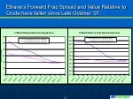 ethane s forward frac spread and value relative to crude have fallen since late october 07