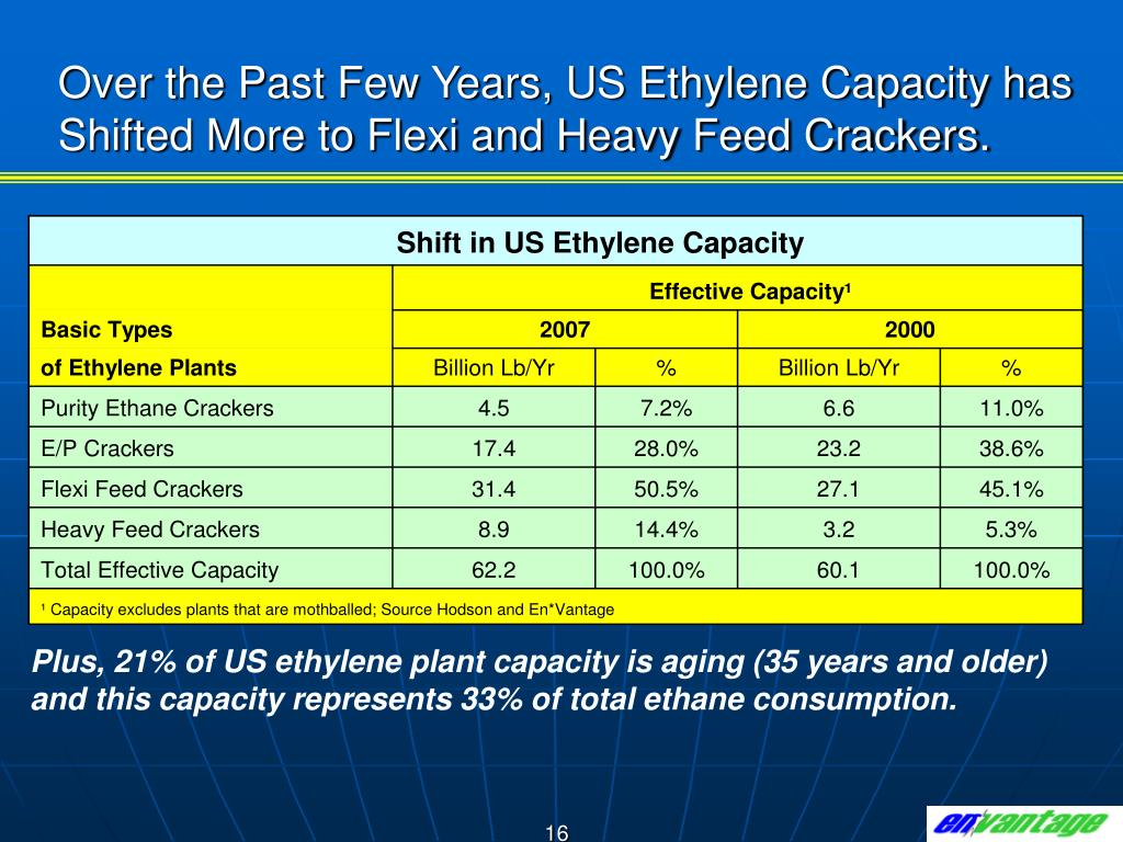 Over the Past Few Years, US Ethylene Capacity has Shifted More to Flexi and Heavy Feed Crackers.