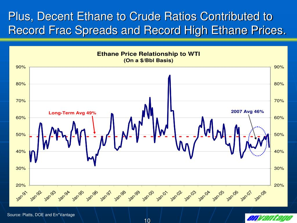 Plus, Decent Ethane to Crude Ratios Contributed to Record Frac Spreads and Record High Ethane Prices.