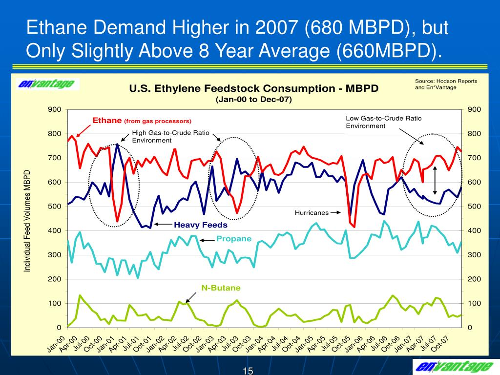 Ethane Demand Higher in 2007 (680 MBPD), but Only Slightly Above 8 Year Average (660MBPD).