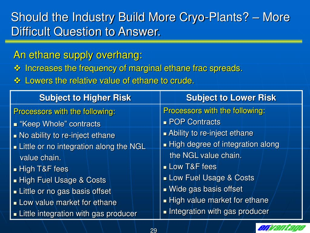 Should the Industry Build More Cryo-Plants? – More Difficult Question to Answer.