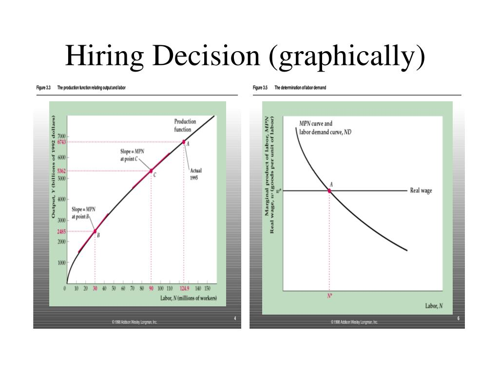 Hiring Decision (graphically)