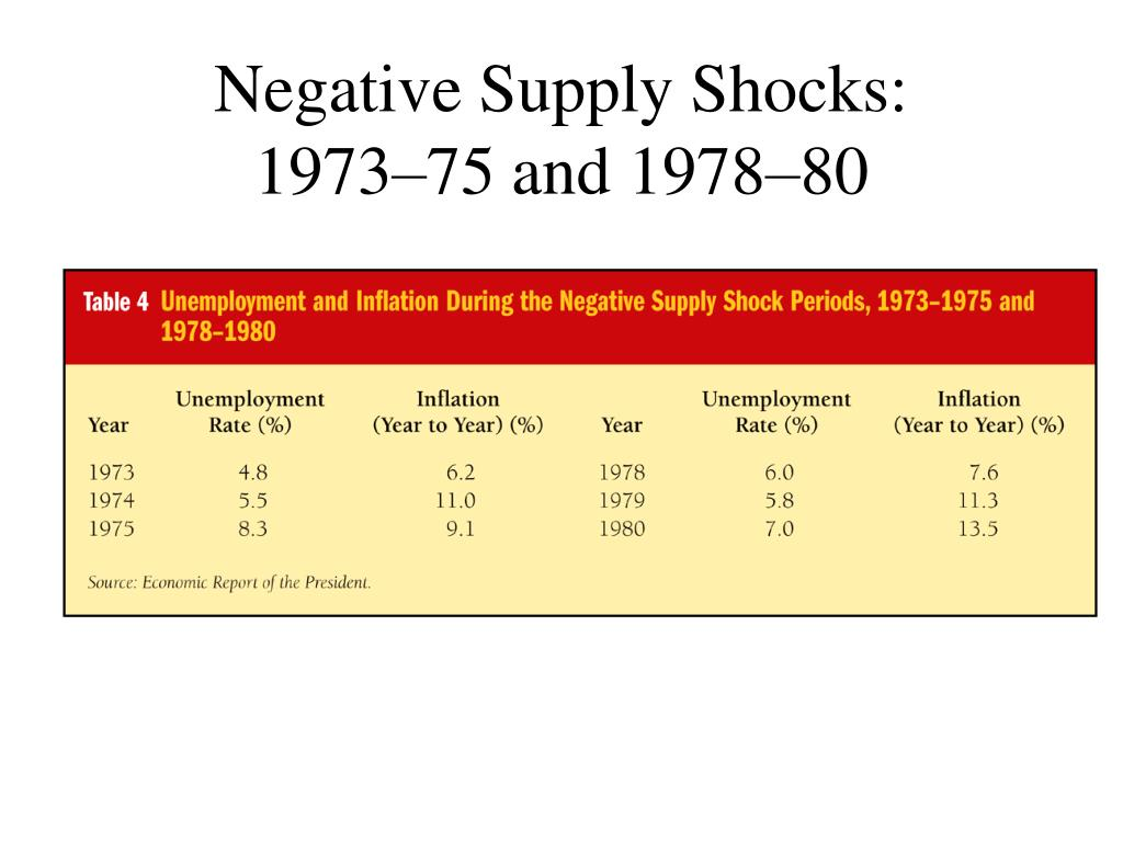 Negative Supply Shocks: