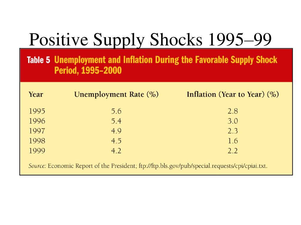 Positive Supply Shocks 1995–99