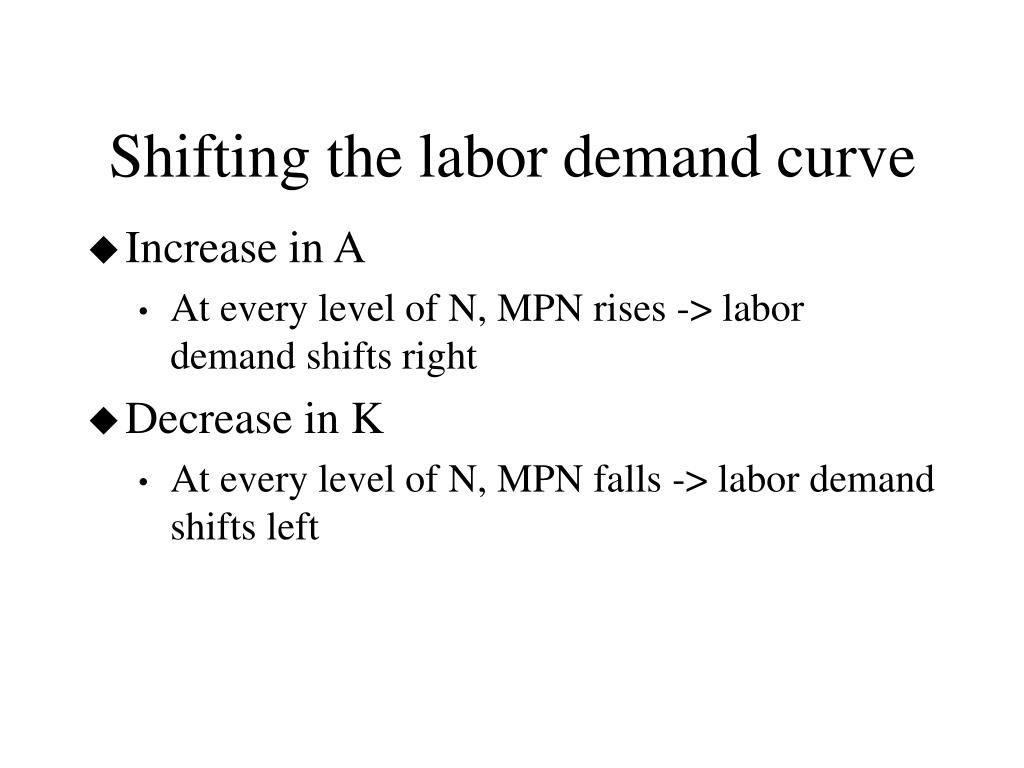 Shifting the labor demand curve