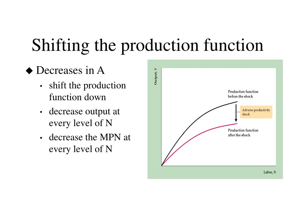 Shifting the production function