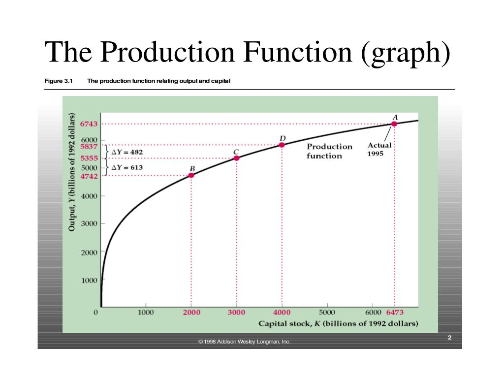 The Production Function (graph)