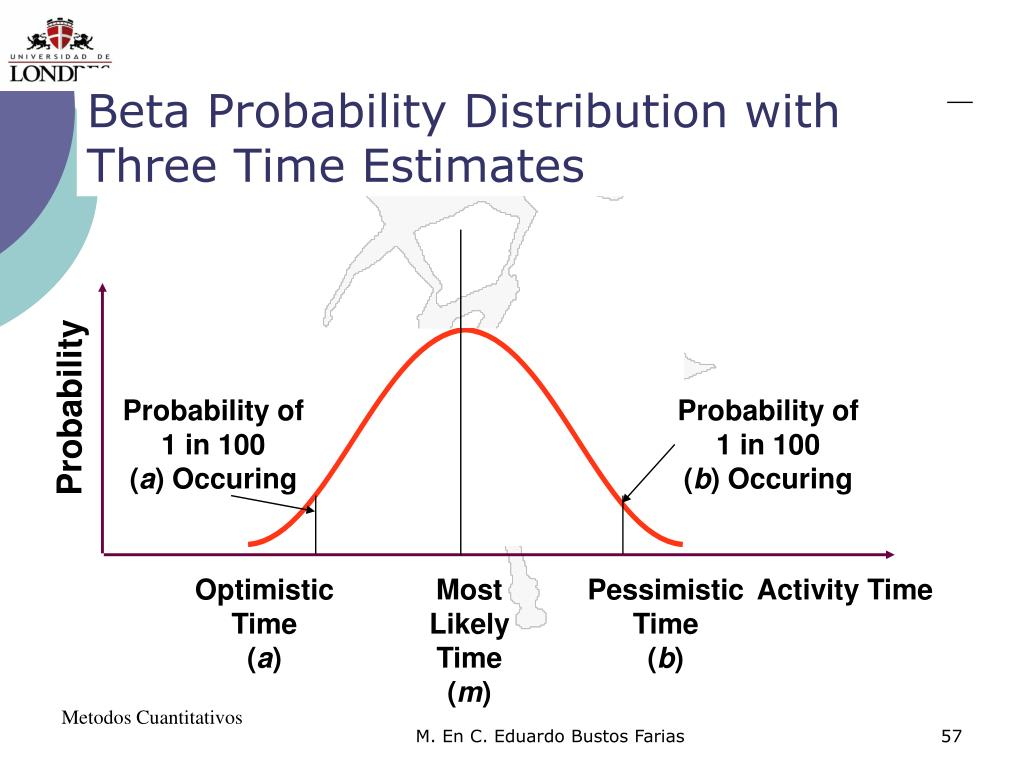 Beta Probability Distribution with Three Time Estimates