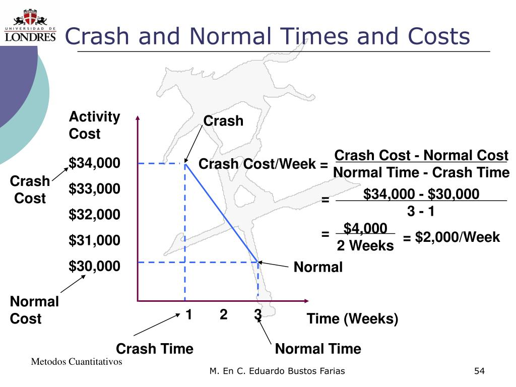 Crash and Normal Times and Costs