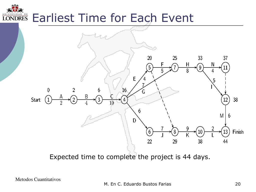 Earliest Time for Each Event