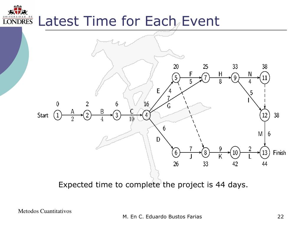 Latest Time for Each Event