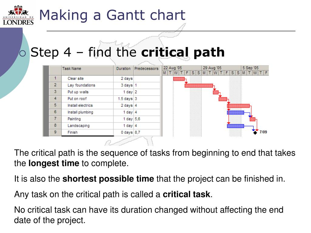 Making a Gantt chart
