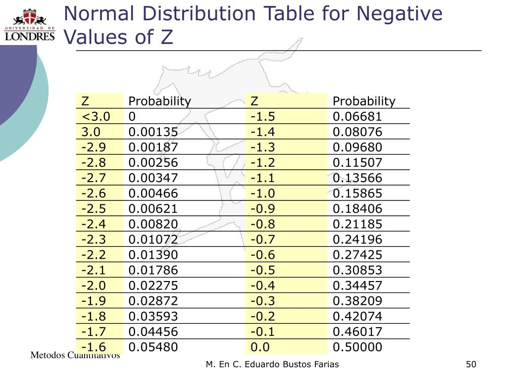Normal Distribution Table for Negative Values of Z