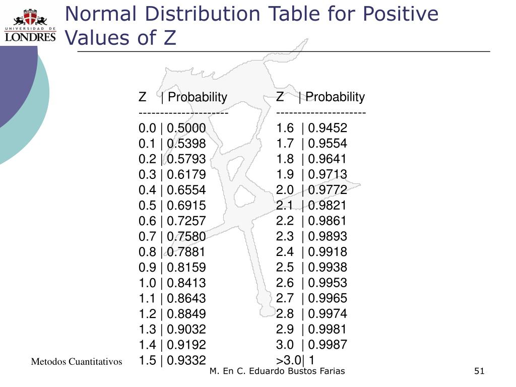 Normal Distribution Table for Positive Values of Z