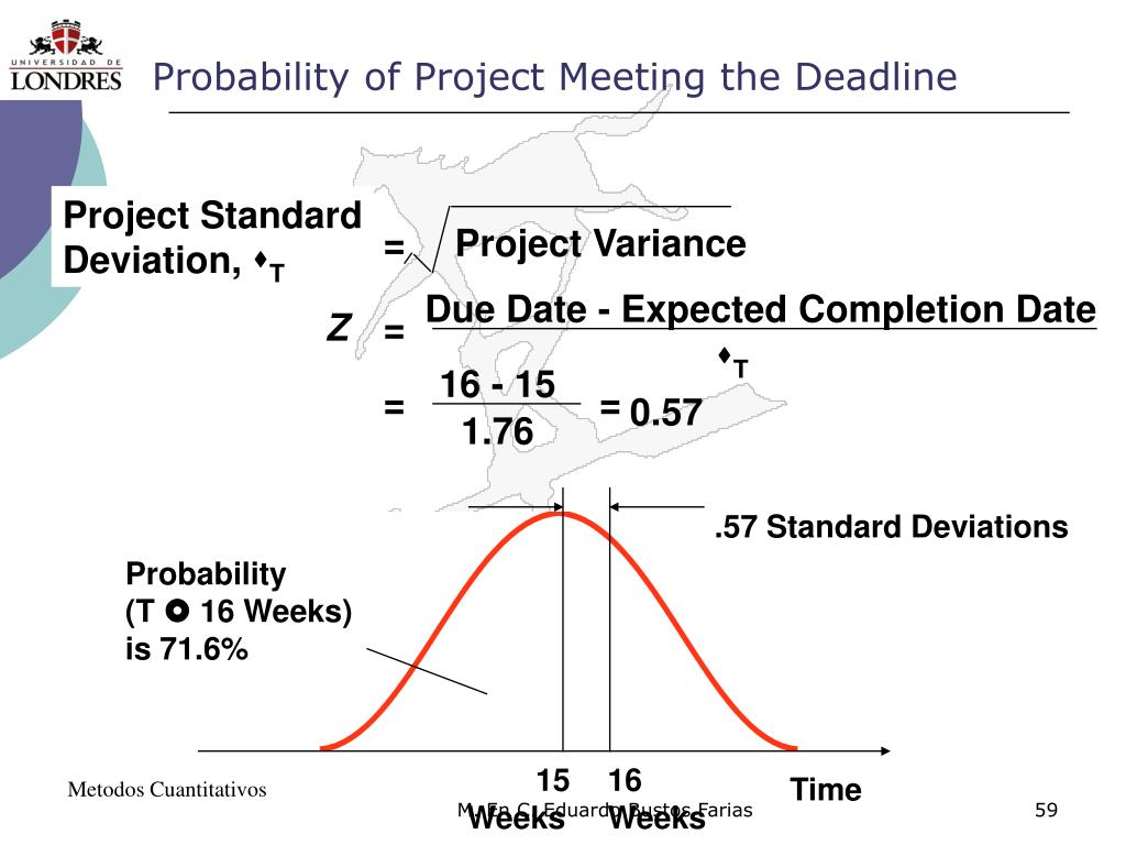 Probability of Project Meeting the Deadline