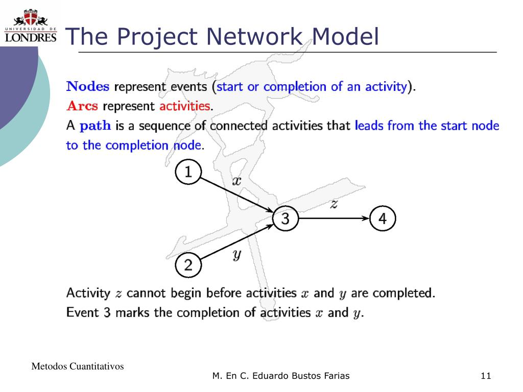The Project Network Model