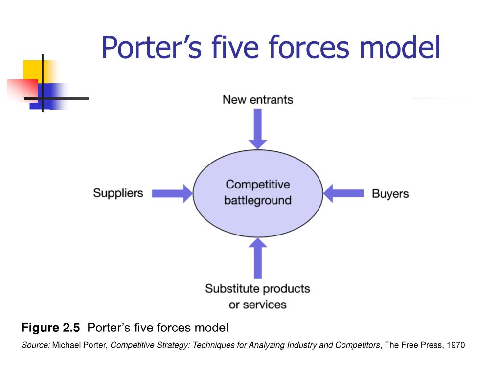 porter s five forces industry analysis on dialog axiata
