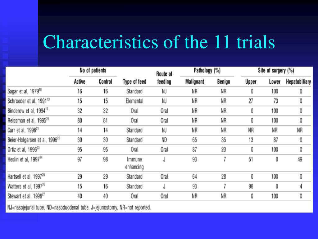Characteristics of the 11 trials