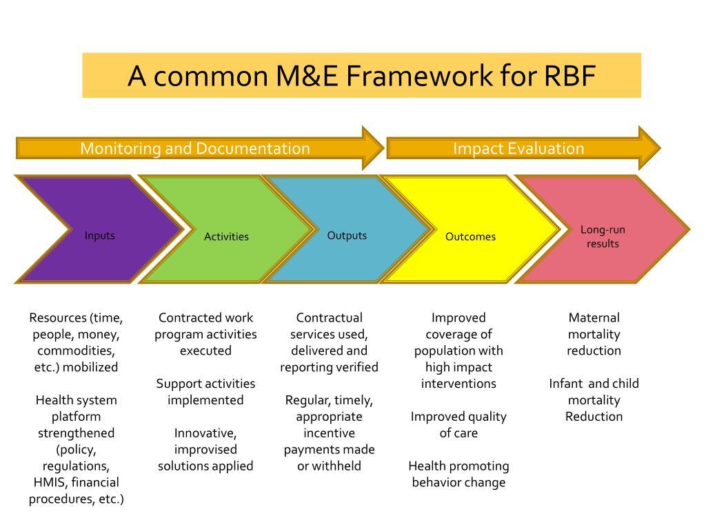 A common M&E Framework for RBF