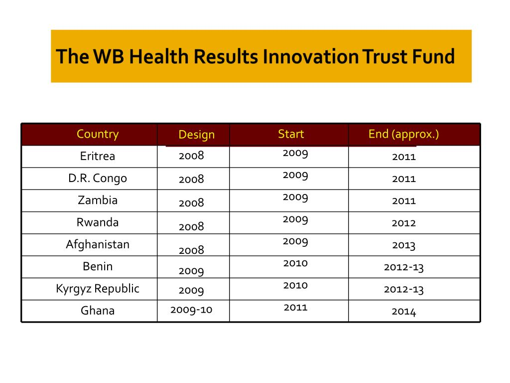 The WB Health Results Innovation Trust Fund