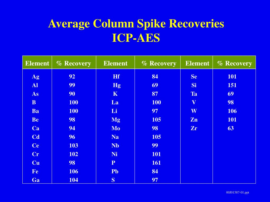 Average Column Spike Recoveries