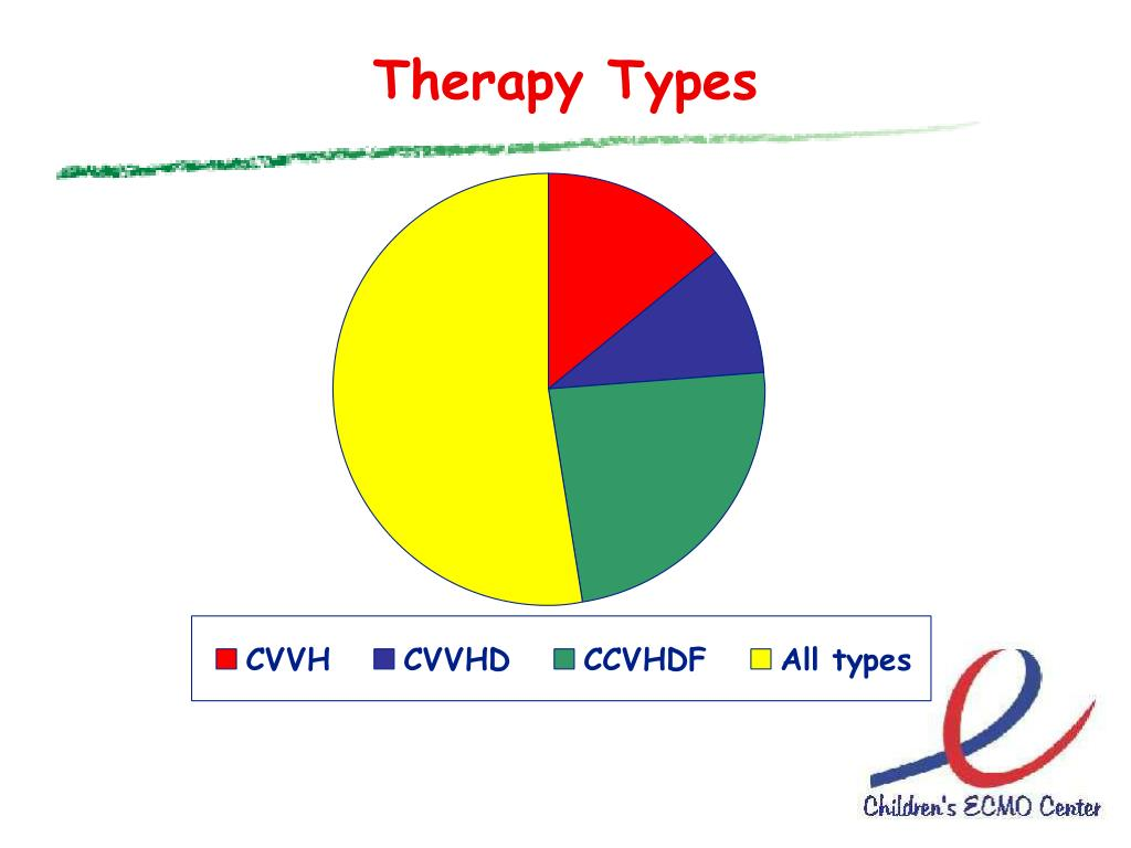 Therapy Types