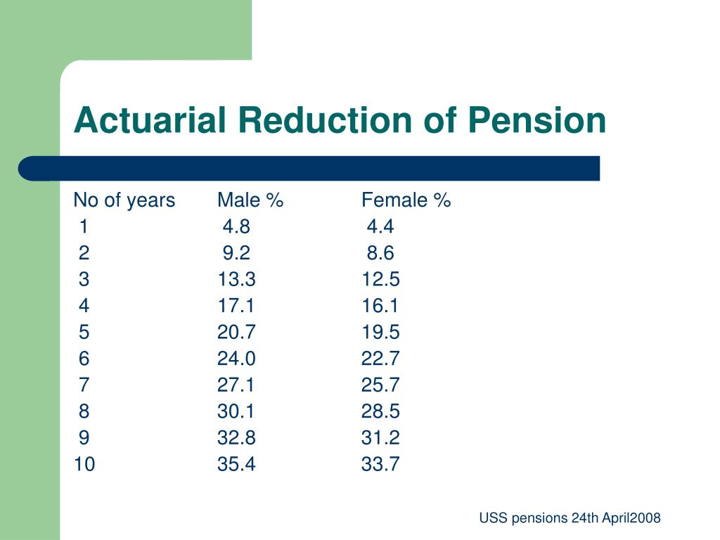 Actuarial Reduction of Pension