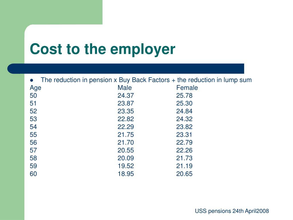 Cost to the employer