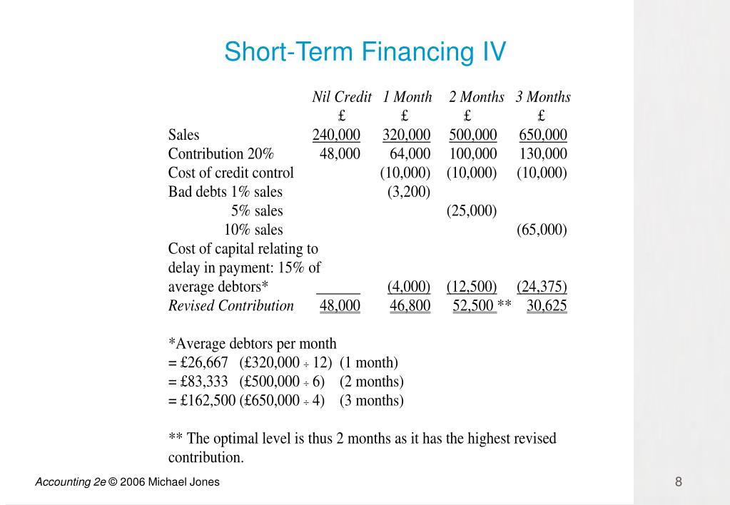 Short-Term Financing IV