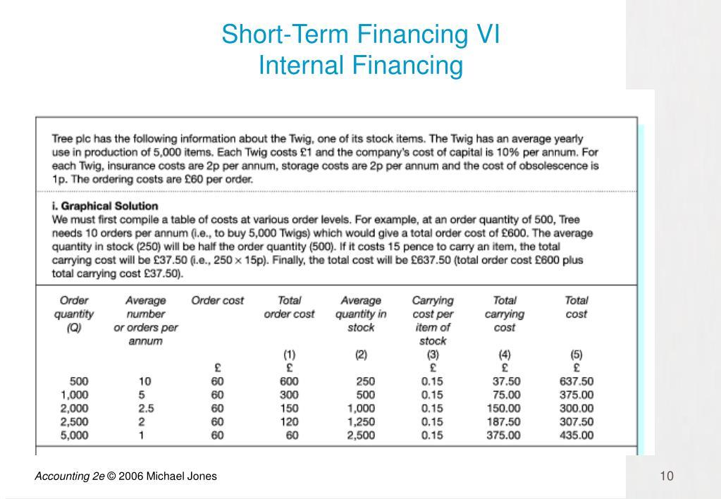 Short-Term Financing VI