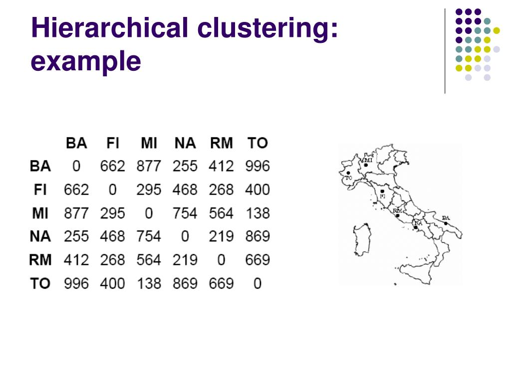 Hierarchical clustering: example