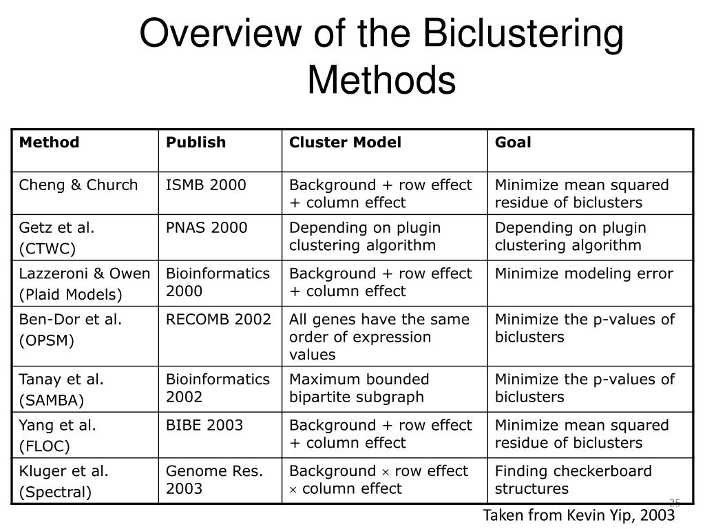 Overview of the Biclustering Methods
