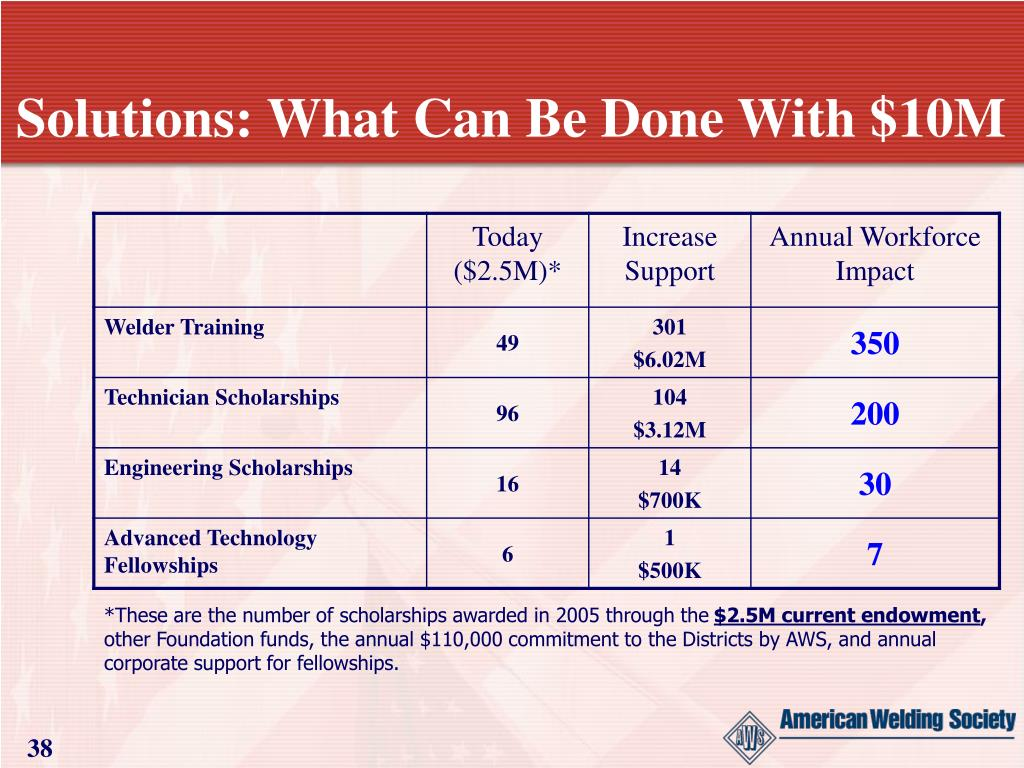 Solutions: What Can Be Done With $10M