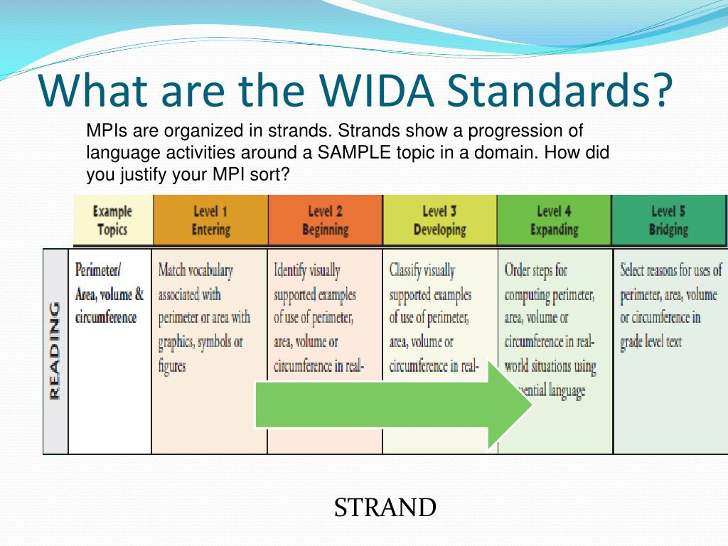 Ppt  The Wida® Standards Powerpoint Presentation  Id320857. Insurance For Catering Business. Phoenician Resort In Scottsdale. Video Transcribing Software Pump For Insulin. Womens Hospital Houston Tx Pest Control Plano. Nutrition And Dietetics Ged Programs In Miami. Gunite Pool Maintenance Cooper Discoverer Ltz. Buy Warranty For Used Car Www Mymedicare Com. Poor Credit Car Dealerships Online It Course