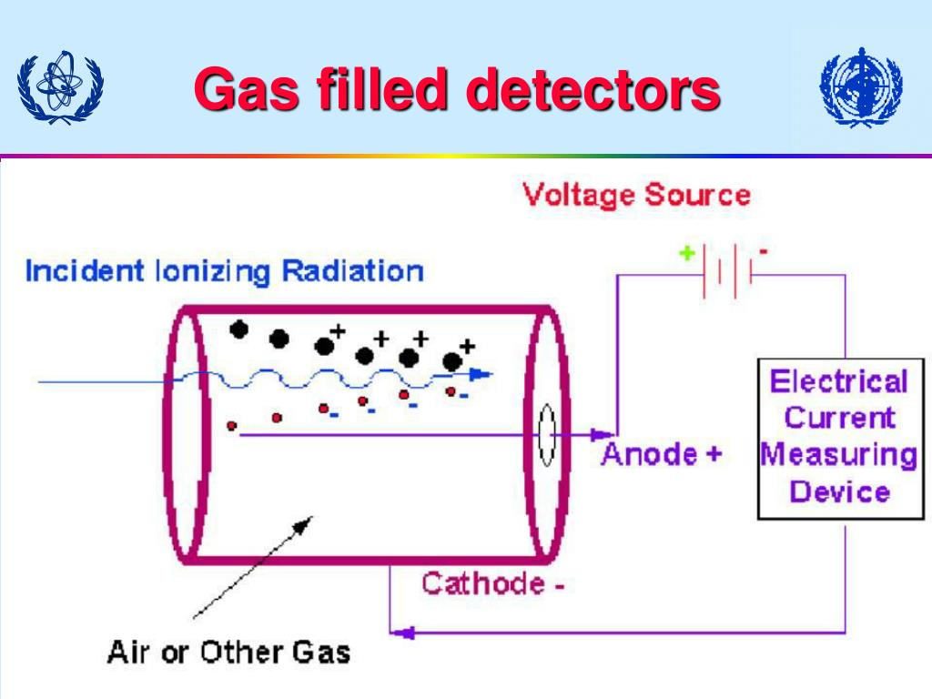Gas filled detector