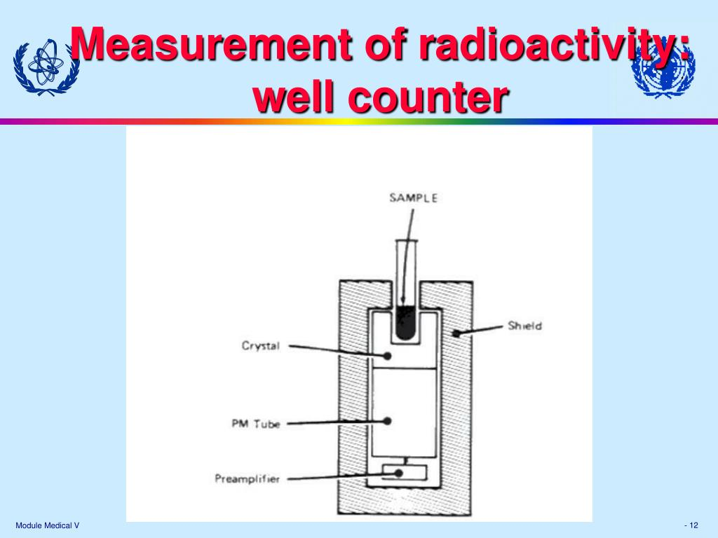 Measurement of