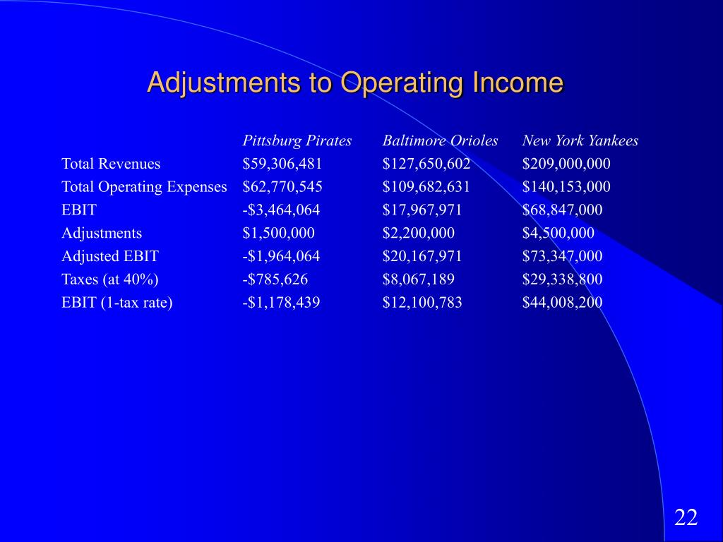 Adjustments to Operating Income