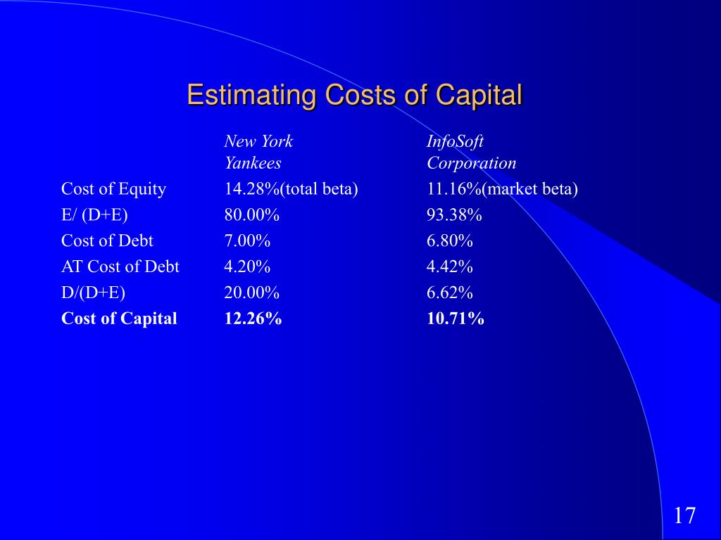 Estimating Costs of Capital