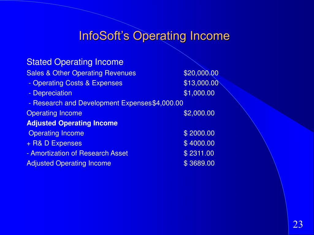 InfoSoft's Operating Income