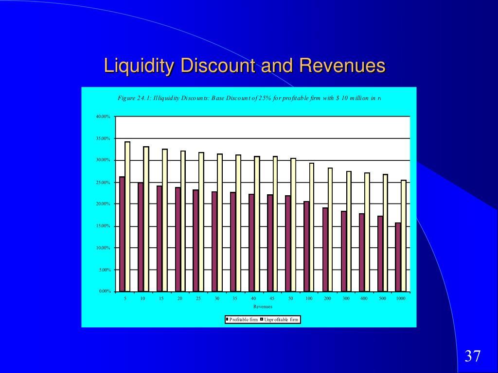 Liquidity Discount and Revenues