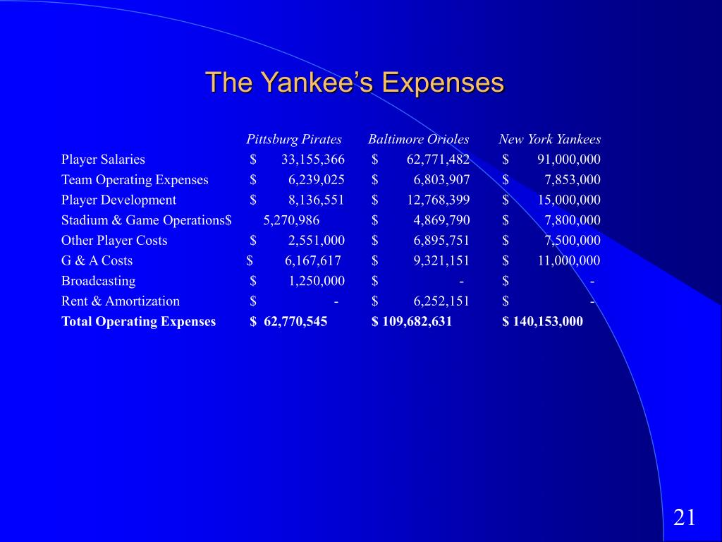 The Yankee's Expenses