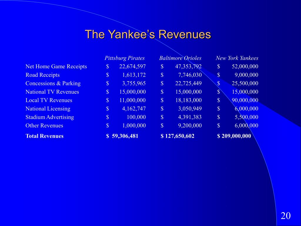 The Yankee's Revenues