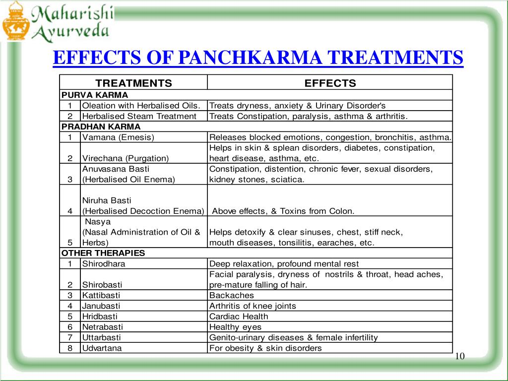 EFFECTS OF PANCHKARMA TREATMENTS