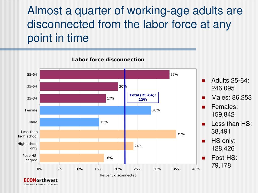Almost a quarter of working-age adults are disconnected from the labor force at any point in time