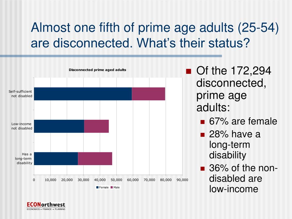 Almost one fifth of prime age adults (25-54) are disconnected. What's their status?