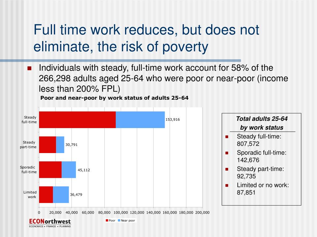 Full time work reduces, but does not eliminate, the risk of poverty