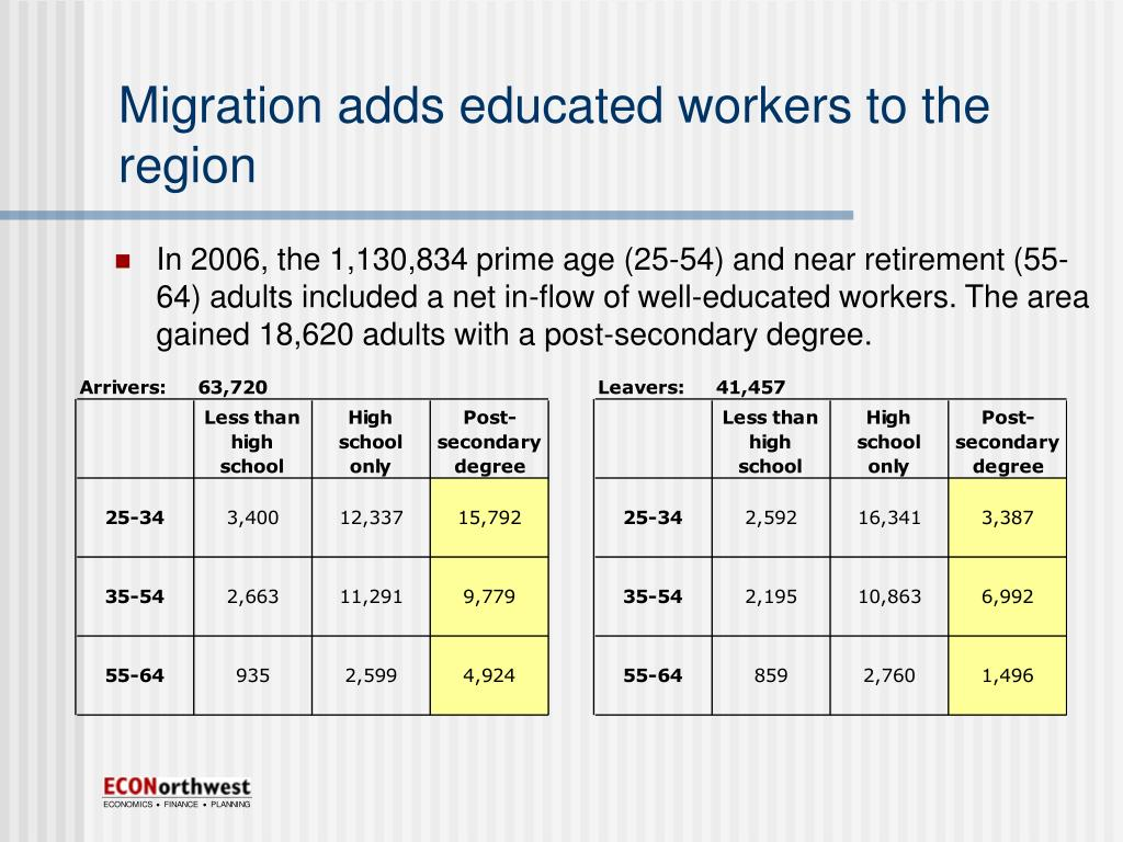 Migration adds educated workers to the region